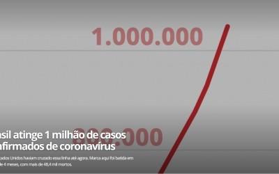巴西新冠肺炎累计确诊数超100万,单日新增超5万例